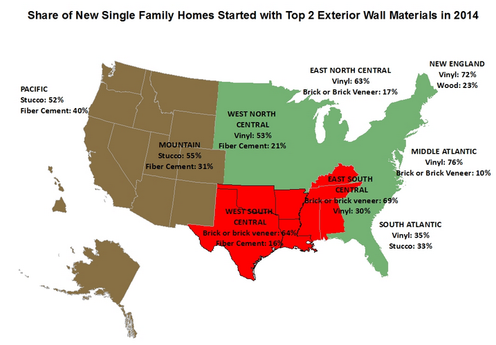 Vinyl Beats Stucco and Brick as Most Widely Used Siding on All New Homes