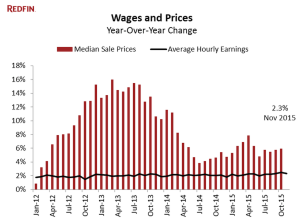 Flat wages and monthly payment increases are on a collision course.