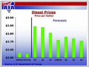 The U.S. Department of Energy predicts diesel prices will remain high the rest  of the year.