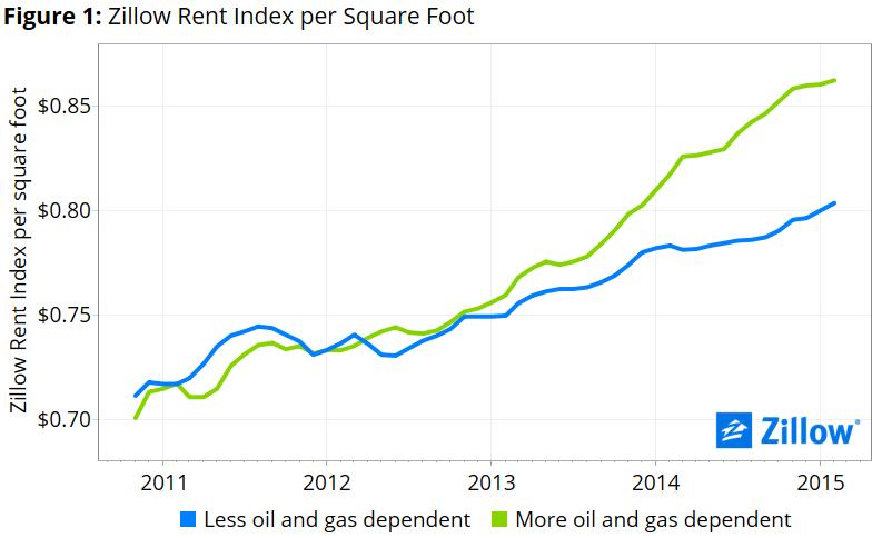 Rents Soften a Bit in Energy Markets