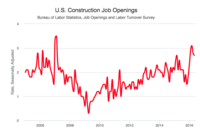 Construction Openings Down, Jobs Shed in May
