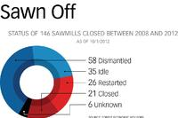 Sawn Off: Why Some Closed Sawmills Will Never Reopen