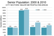Newsflash: More Seniors Are Moving Away from Urban Cores