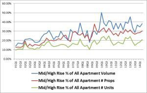 Garden and High-Rise Sales Trends