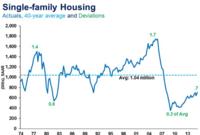 NAHB Membership vs. Housing Starts