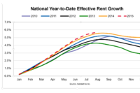 Occupancy Hits Record Levels in August