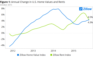 Zillow compares rent trends with home value trends in 2015.