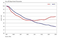 Vacancy Rates Are Already Rising