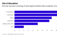 College StudentsAre Graduating Into an Incredible Job Market