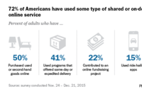 Many, But Not All, Americans Use On-Demand Services