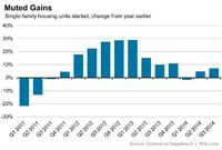 Housing Starts Head for Year-on-Year Single-Digit Gains
