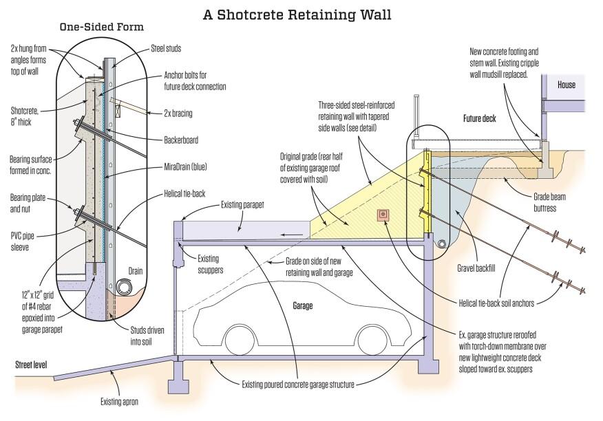 A Shotcrete Retaining Wall Jlc Online Retaining Walls