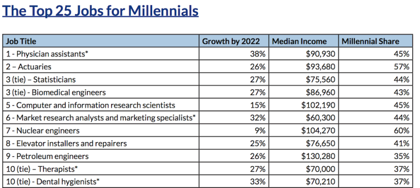 The 25 Best Jobs for Millennials: What's Wrong With This Picture?