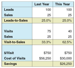 "This example assumes each visit costs $750; you can adjust this number  to match your actual costs. You can also change the number of visits or sales ó or  both ó to see how much ""Savings"" you will  generate by improving your lead screening and sales performance."