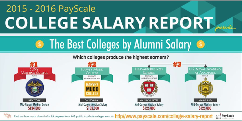 Colleges with the Highest Paid Graduates: 2015-'16 Edition