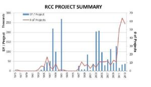 RCC projects in the U.S.