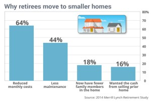 A Merrill Lynch Retirement Study shows reasons retirees choose smaller homes.
