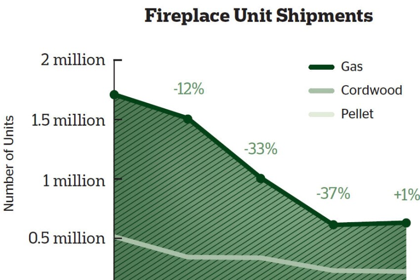 Cooling Embers: Is Consumer Interest in Fireplaces Waning?