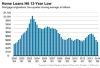 New Mortgage Lending Drops to 13-Year Low