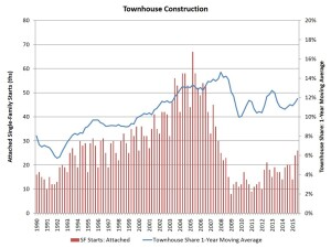 Townhouse share of the new single-family for-sale market is up to 11.9%, per an NAHB analysis of Census data.