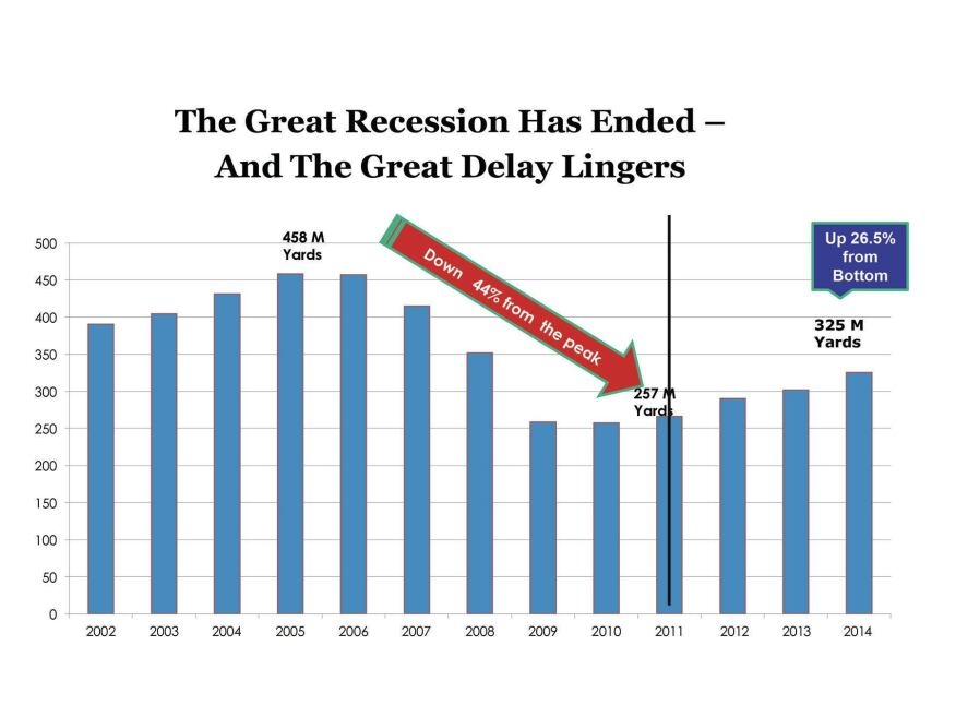 Ready-mix production has recovered from the depths of the Great Recession, but remains way off its peak.