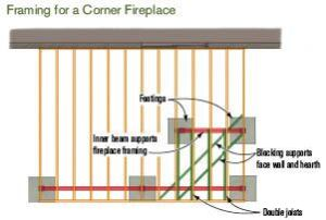 Figure 2. A fireplace in a corner of a porch projects some distance into the room, taking up considerable floor space. Photo credit: Carolina Sundecks and Patios