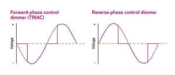 TRIACs cut power to the source in the forward phase, just as the current changes polarity and the voltage in the circuit is zero. Reverse-phase control dimmers cut from the trailing edges of the AC waveform.