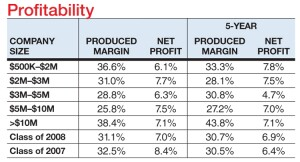 While some of this yearís Big50 saw margin and net profit drop below their five-year averages, most held steady or showed a modest increase. Of the 28 companies with a margin of 30% or more, nine reported margins of more than 40%; three reported, margins of 50% or more. Overall, however, both margin and net profit were down 1.4 points from the Class of 2007.