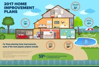 59% of Homeowners Plan Improvement Projects