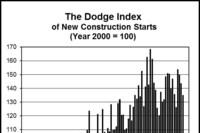 New Construction Starts in November Slip 6%