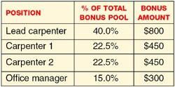 Here's how a potential bonus of $2,000 might be distributed, based on  a $100,000 project that meets all performance criteria. The office  manager receives a flat 10% or 15% of each bonus total (15%, in this example).