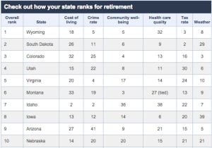 Bankrate's top 10 states for retirement.
