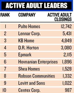 SENIORS RULE: Many BUILDER 100 companies are building age-targeted communities, but Pulte Homes stood out from the crowd in active adult closings, thanks to the strength of its Del Webb division.