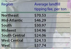 Garbage goes upThe average national tipping fee has risen by about 2% a year since 2002, according to the National Solid Wastes Management Association, which also reports an average tipping fee of $34.29 per ton in 2004. Tipping fees vary by region and proximity to urban areas and amount of waste. Source: NSWMA
