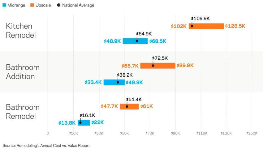 Bed and Bath Remodeling Costs: Nothing Average Here