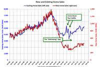 The 'Gap' Between New Home Sales and Existing Home Sales