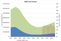 M&A Surge Fueled by Tight AD&C Finance