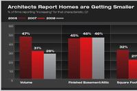 Home Sizes Shrinking, AIA Survey Finds