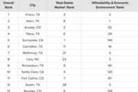 WalletHub ranks housing markets according to healthiness.