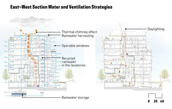 An East-West section of the John and Frances Angelos Law Center showcases the building's water and ventilation strategies.
