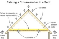 Raising Crossmembers in a Roof