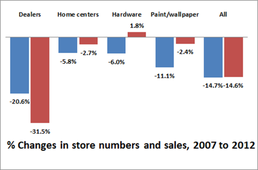 Changes in facilities and sales for building product companies as shown in the 2007 and 2012 economic censuses
