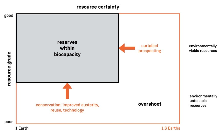 "The McKelvey diagram adapted for global resource management, or ""overshoot."""