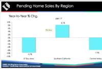 California Pending Home Sales Dip 9.2% in January