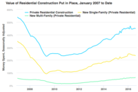 Construction Spending Continues to Dip in August