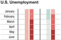 The Jobs Quandary