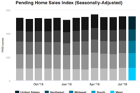 August Pending Home Sales Cool Down