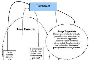 The Ins and Outs of Swaps