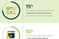 How Builders View Lenders