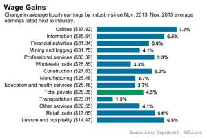 wage gains across different occupations show how some businesses are doing well on the income front.